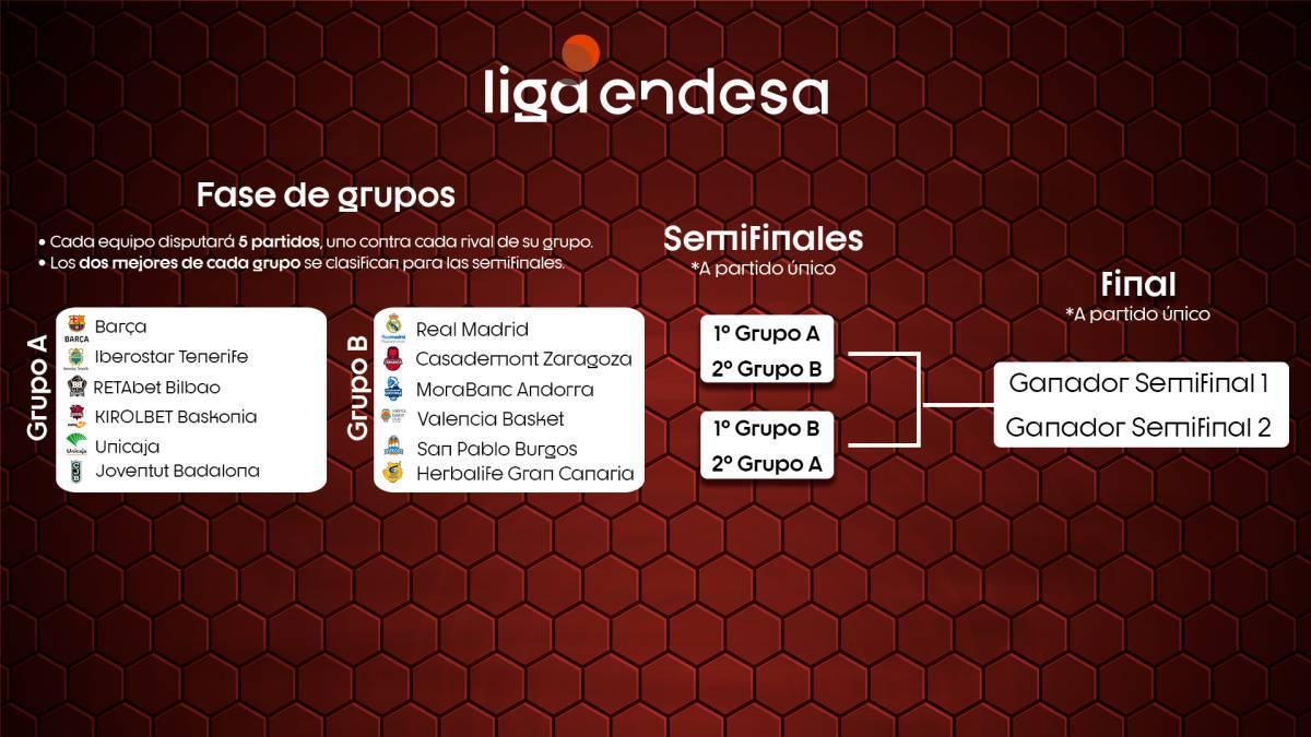 La ACB se jugará en Valencia a partir del 17 de junio